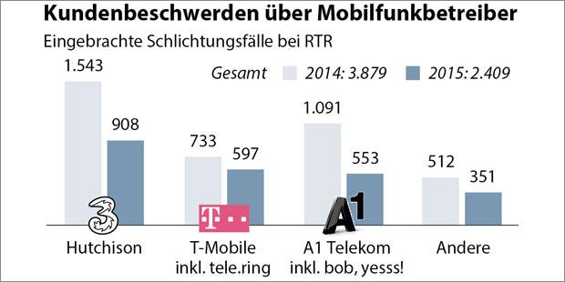 mobilfunk-beschwerden_grafi.jpg