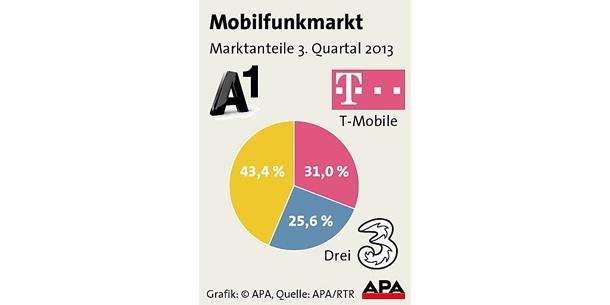 mobilfunk_marktanteile_mai.jpg