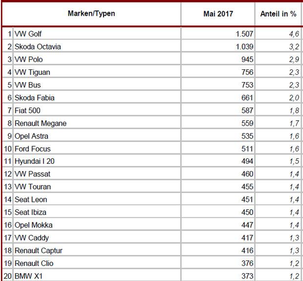 modelle-top-20-mai-2017.jpg
