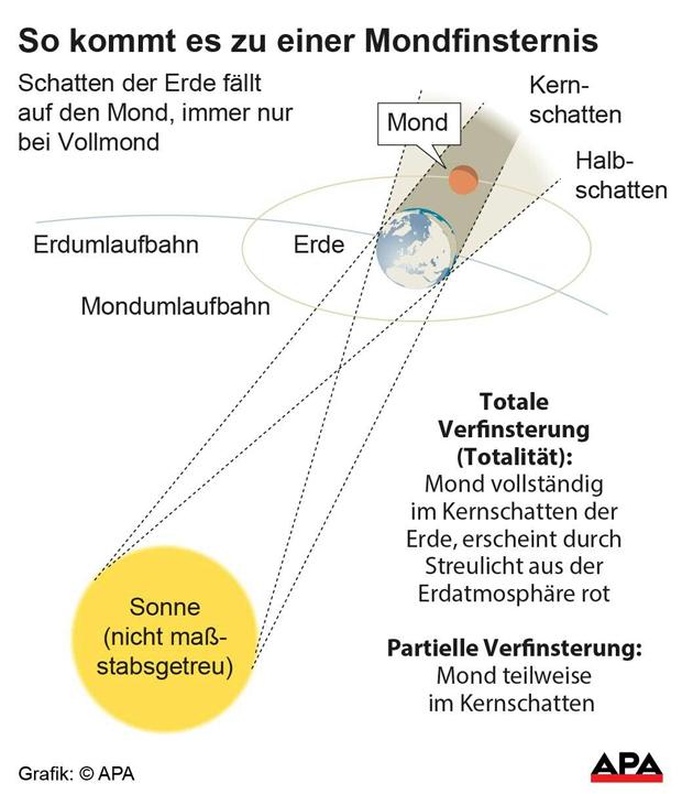 mondfinsternis grafik