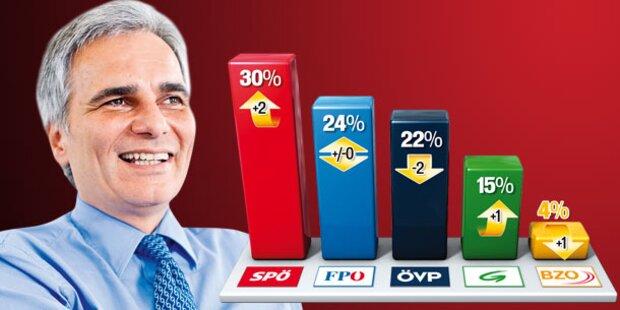 Neuwahlen? SPÖ bei 30%