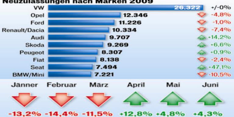 Mit Start der Förderaktion im April gingen die Autoverkäufe ins Plus. Profitiert haben vor allem Kleinwagen, Topmarke war VW
