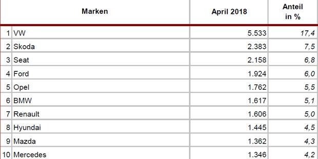 neuzulassungen-april-marken.jpg