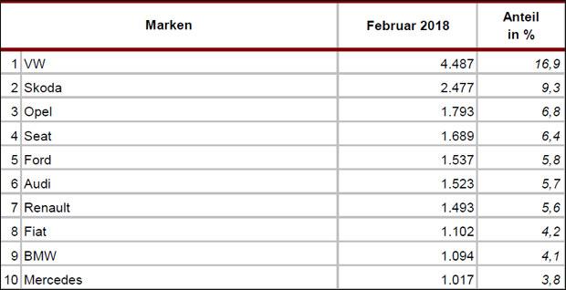 neuzulassungen-feb18_marken.jpg