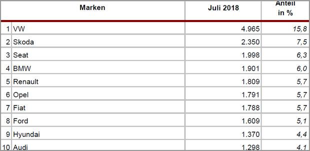 neuzulassungen-juli-marken.jpg