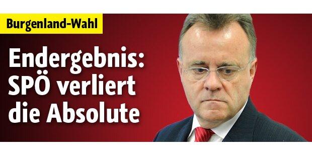 SPÖ hat Absolute im Burgenland verpasst