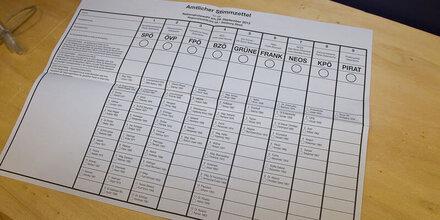 Endgültiges Ergebnis der Nationalratswahl 2013 steht fest