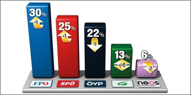 Umfrage: FPÖ legt überall zu
