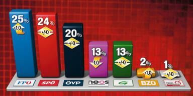 NR-Wahl: Strache ist jetzt an der Spitze