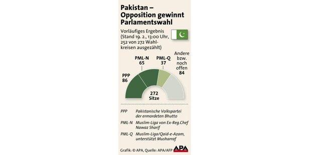 Opposition in Pakistan entscheidet Wahl für sich