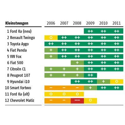Pannenstatistik 2011 im Überblick
