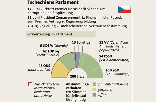 Tschechisches Parlament Grafik