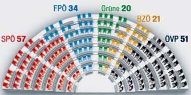 ÖVP-Oldies keilen Pröll im Parlament ein