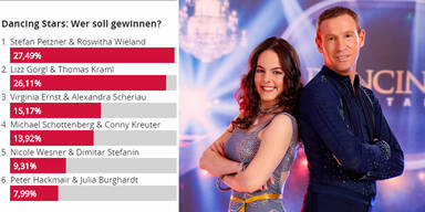 Sensation! Petzner führt bei 'Dancing Stars'