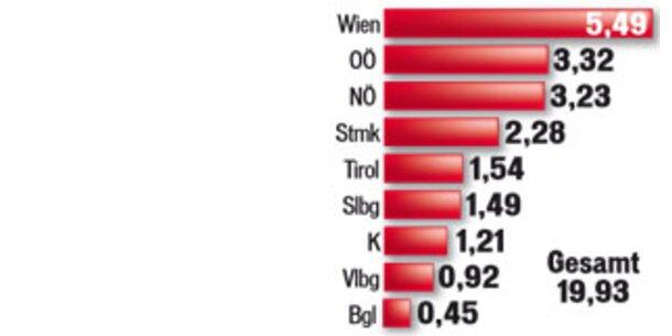 Österreicher pfuschen weniger