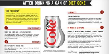Das macht Cola-LIGHT mit dem Körper