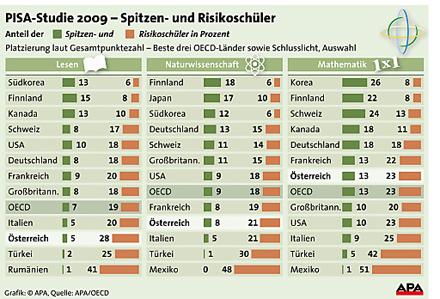 PISA 2009 Risikoschüler