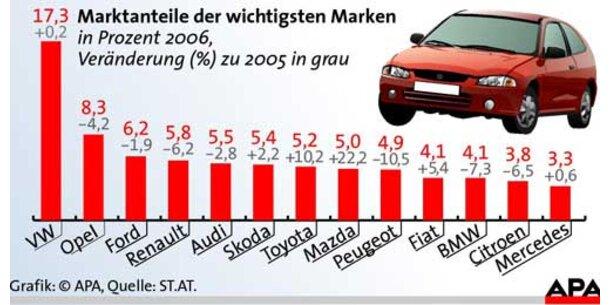 Österreichs Autohandel stagniert