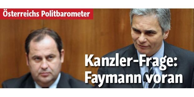 Faymann führt in der Kanzlerfrage
