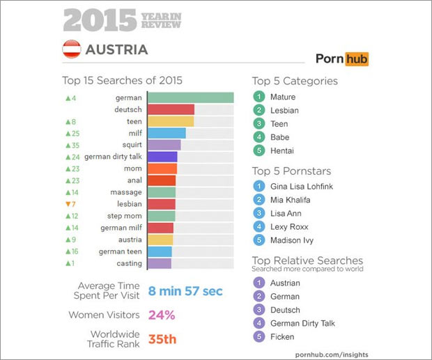 pornhub_austria_stat.jpg