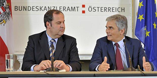 SPÖ baut Vorsprung auf ÖVP aus