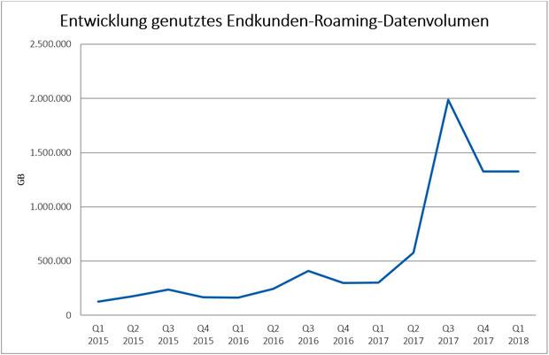 roaming-daten-2018-rtr.jpg