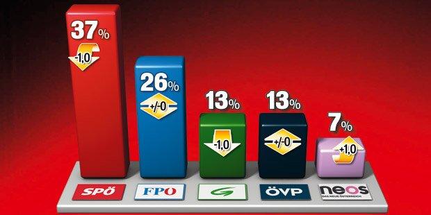 Umfrage-Dämpfer für Rot-Grün