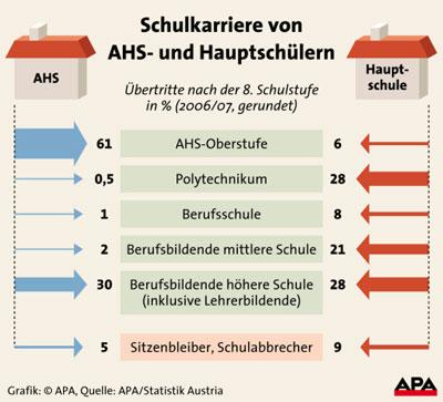 schul-statistik