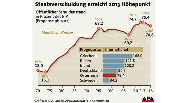 Schuldenstand 2013 GRAFIK