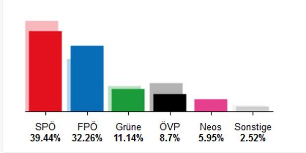 Das Wien-Wahl-Ergebnis im Detail