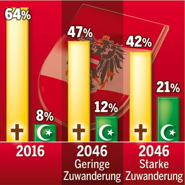 Säkularisierung und Migration verändern religiöse Zusammensetzung in Österreich