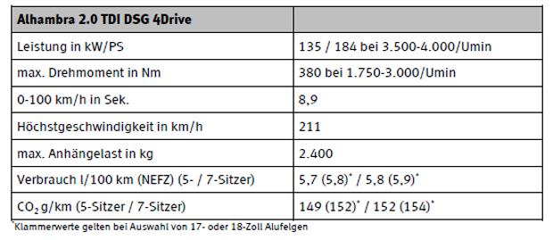 Seat Alhambra Mit Top Diesel Dsg Und Allrad