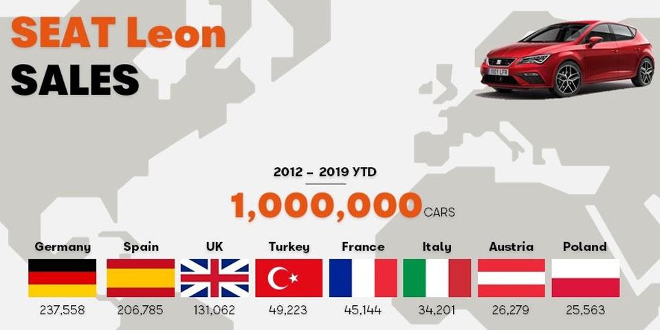 seat-leon-million-960.jpg