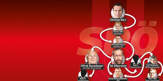 Das SP-Netzwerk um Silberstein