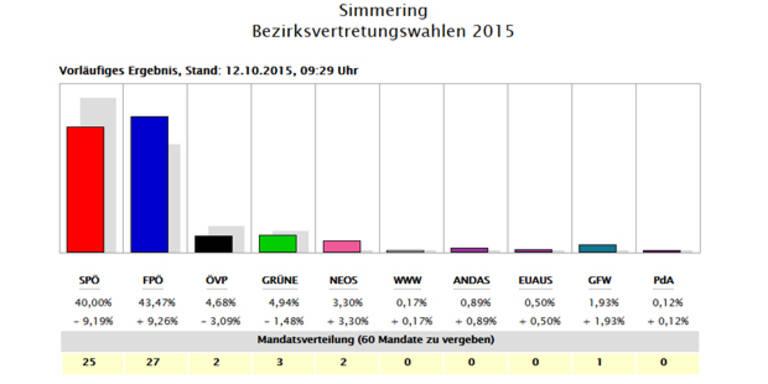 FPÖ übernimmt Simmering und Floridsdorf