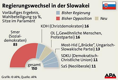 Slowakei-Wahl Grafik