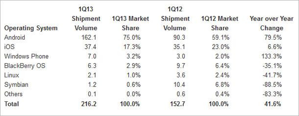 smartphone-marktanteil_idc.jpg