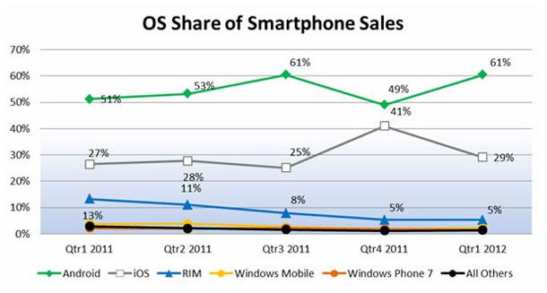 smartphone-os_markt_npd_gro.jpg
