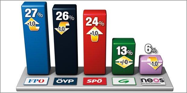 Umfrage: FPÖ wieder auf Platz 1
