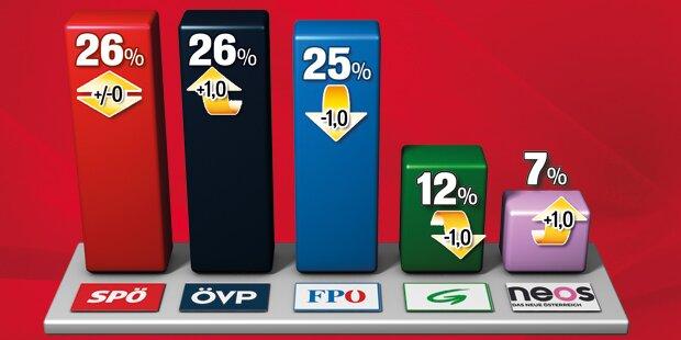 Umfrage: SPÖ und ÖVP vor FPÖ