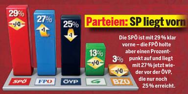 SP vorn, FP holt auf - und Karl stürzt ab