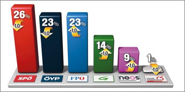 Umfrage: FPÖ schon auf dem 2. Platz