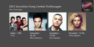 Song Contest: Microsoft sagt Sieger voraus