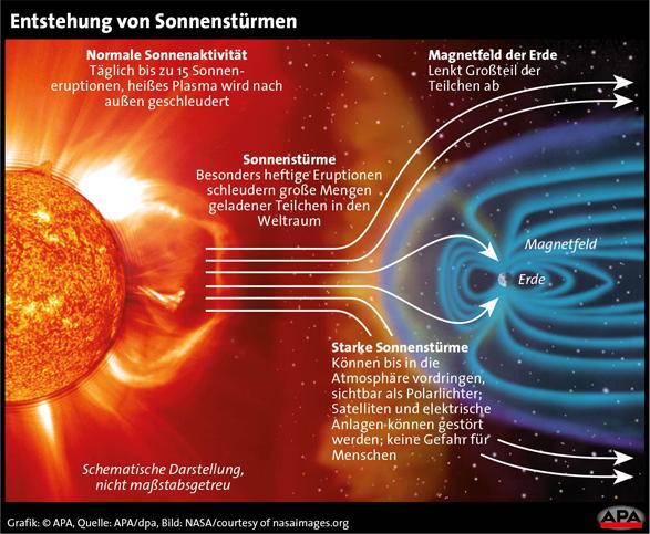 sonnensturm_Grafik.jpg