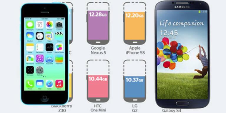 Speichertest: iPhone 5c top – Galaxy S4 flop