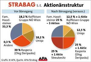 strabag_aktionaere