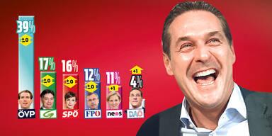 Umfrage: Strache-Partei wäre im Parlament