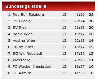 Austria hinkt in liga weiter hinterher for Tabelle live bundesliga