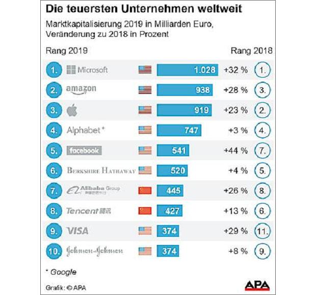 teuerste-firmen-2019-ey-inl.jpg