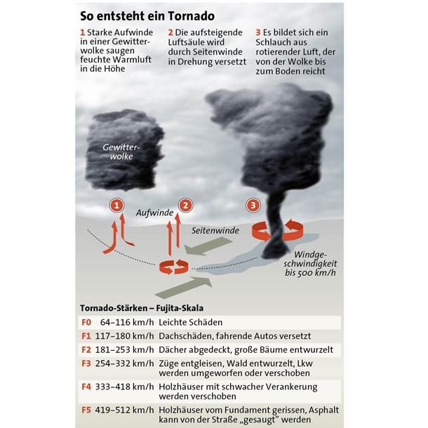 tornado_grafik.png
